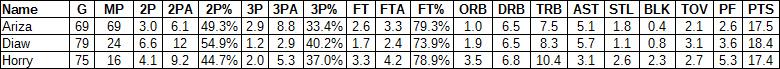 Trevor Ariza comparison