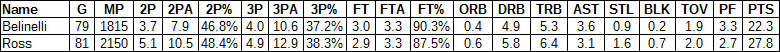 Terrence Ross Marco Belinelli comparison