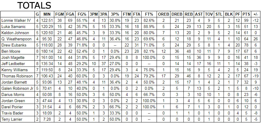 spurs summer league stats