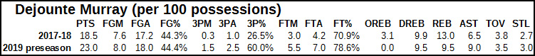 dejounte murray preseason improvement