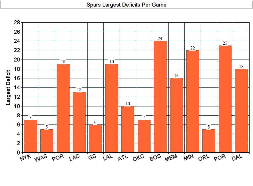 Spurs-Deficit-Graph